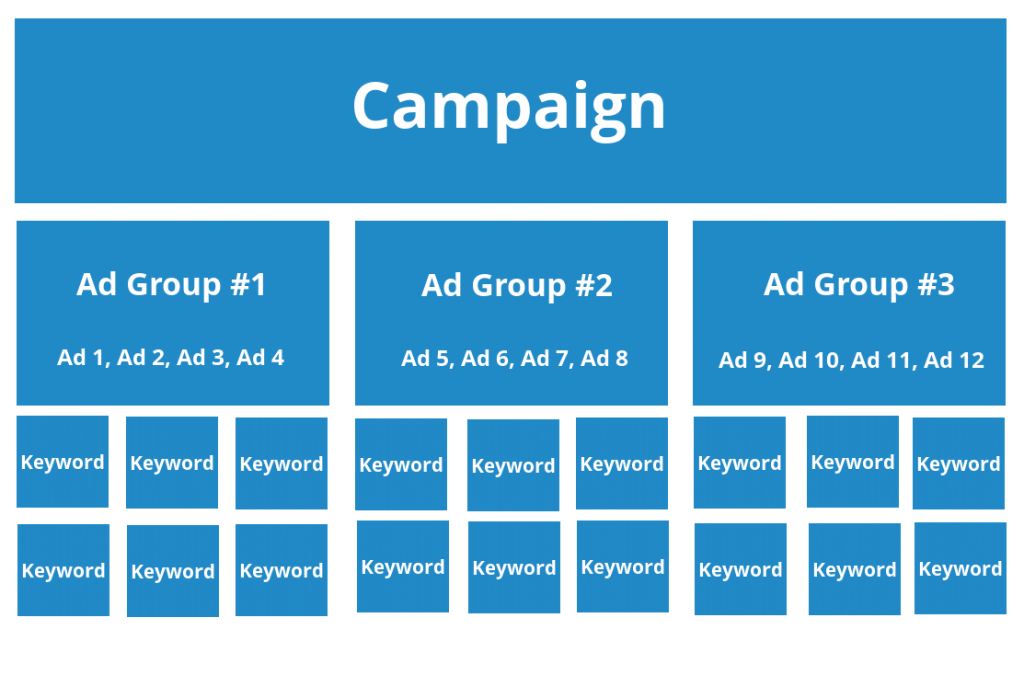 Structure your ad account and campaigns for help with Google ads