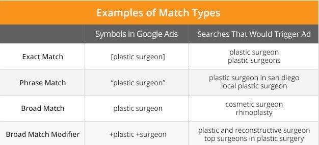 phrase match keywords types