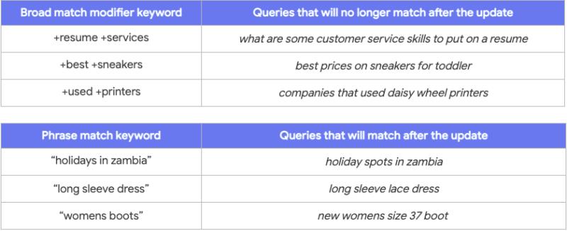 exact match keywords types