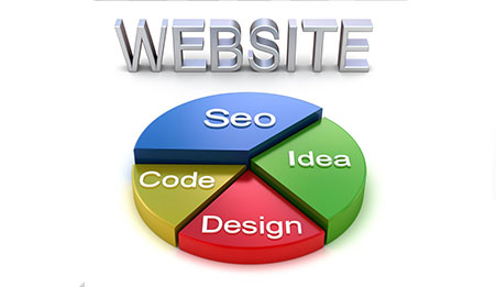 Does the Website Design in Birmingham UK understand the connection with SEO?